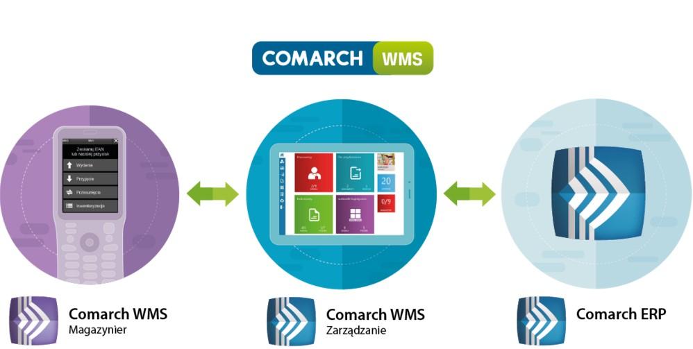 WMS Comarch ERP Zarządzanie i Magazynier - schemat